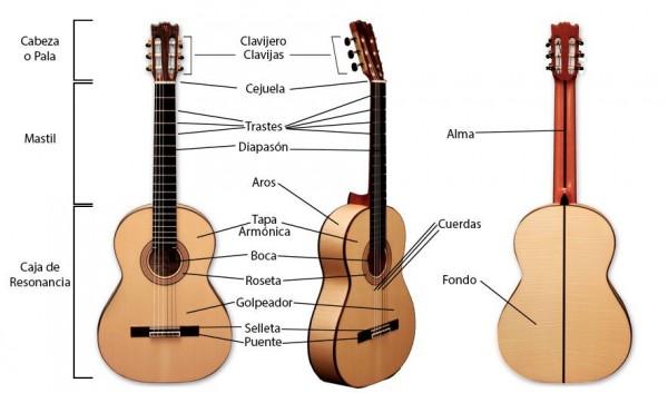 Curiosidades de la guitarra española 2